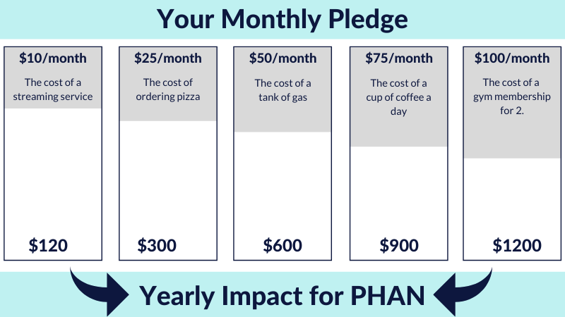 Monthly Pledge Amount & Impact on PHAN